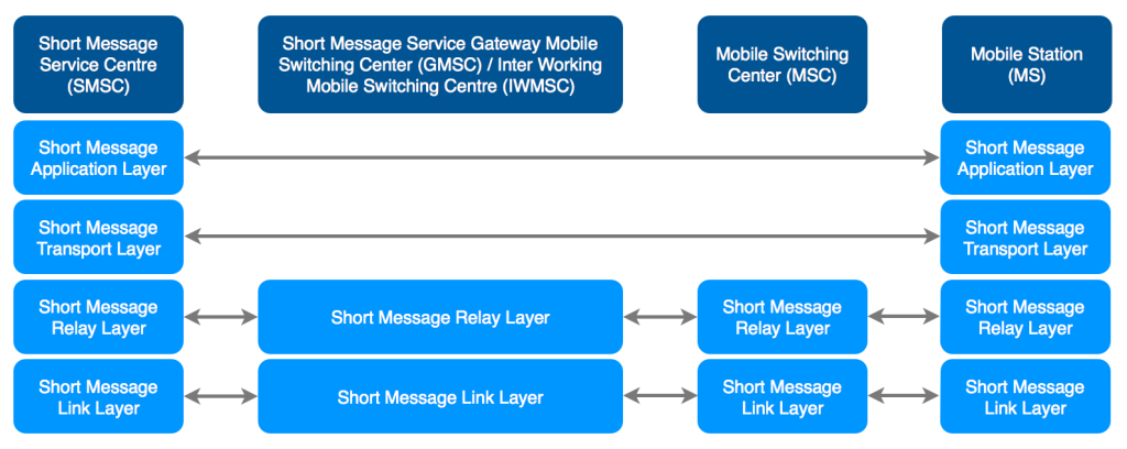 SMS protocol stack