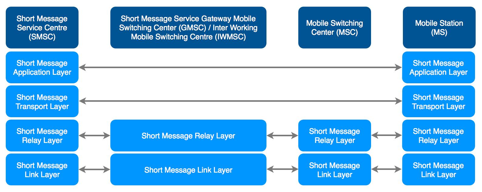 Class 0 SMS messages | Bit Wrangling